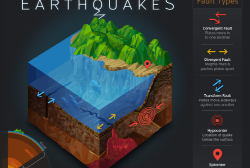 science_of_earthquakes