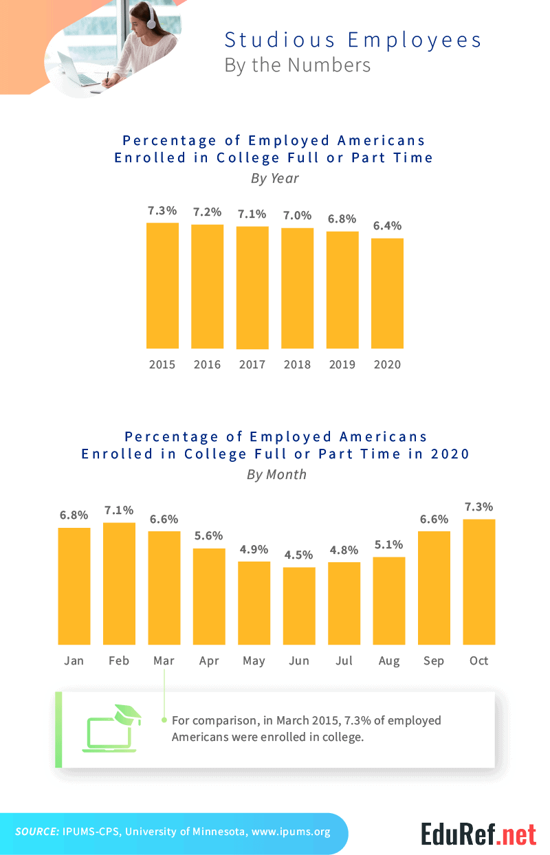 annual_and_monthly_employee_enrollment_in_college