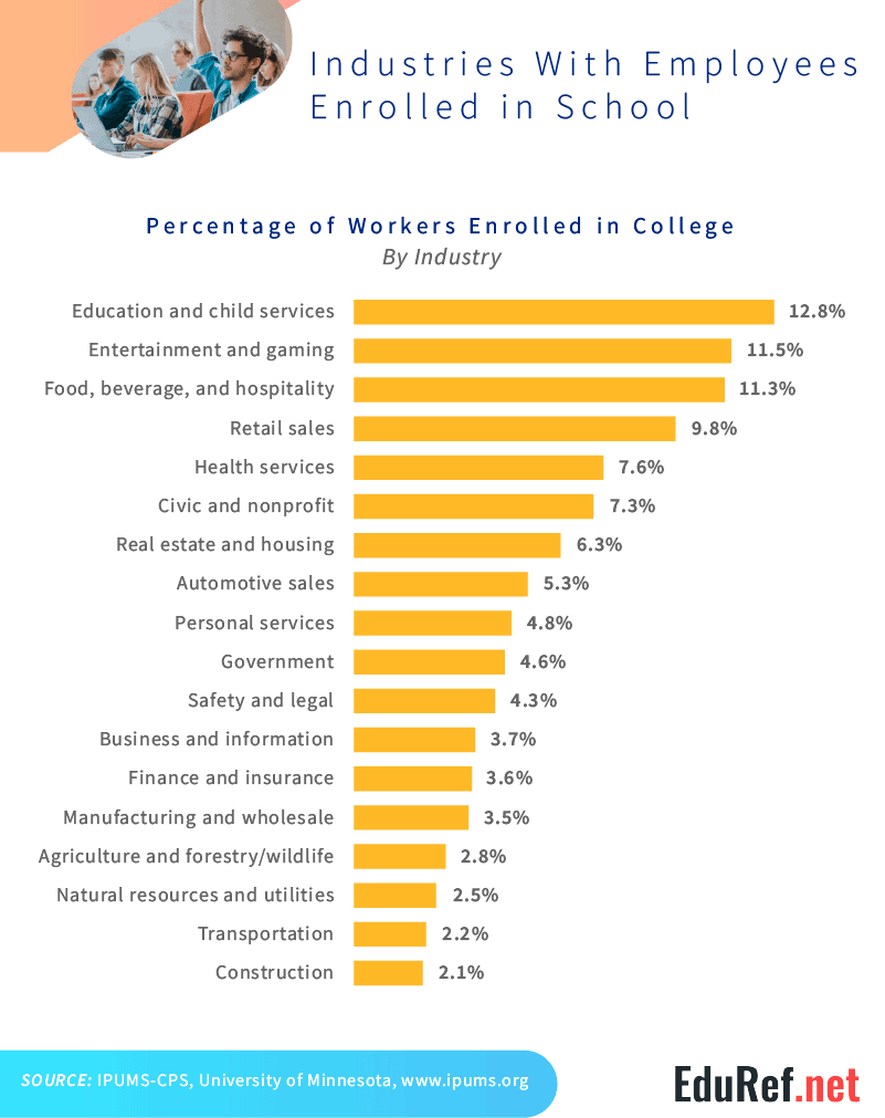 Industries_enrolling_the_most_college_students