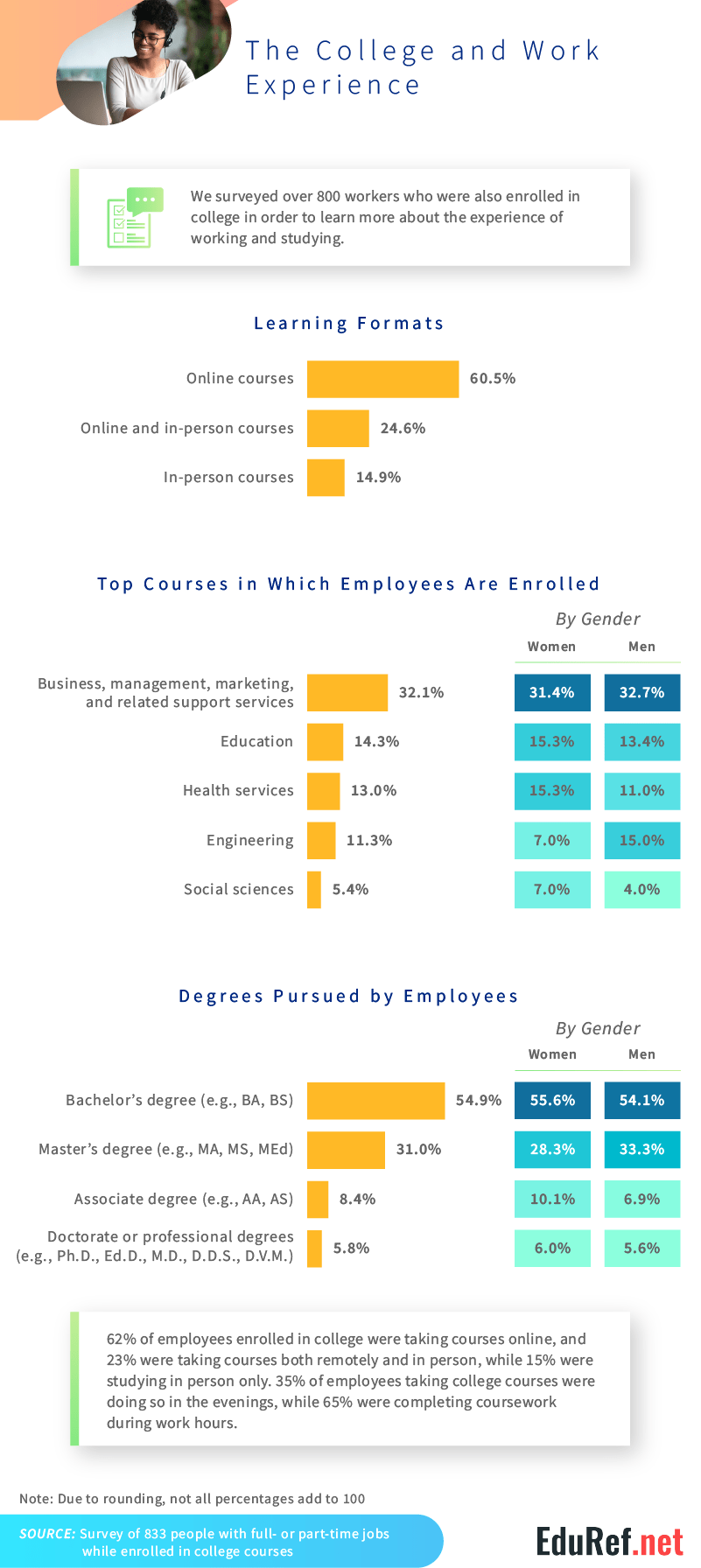 how_employees_manage_studying_and_work
